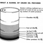 Dangers of an Oil Spill In The Workplace