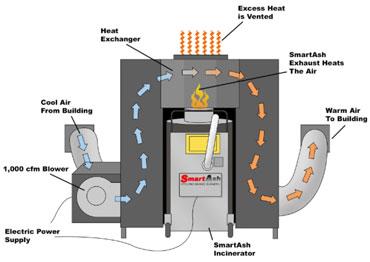 SmartHeat furnace system for SmartAsh incinerator