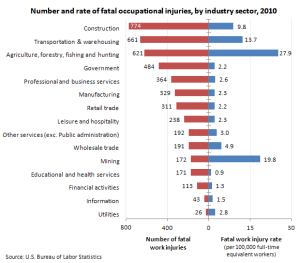 BLS_US_fatalities_by_industry_2010